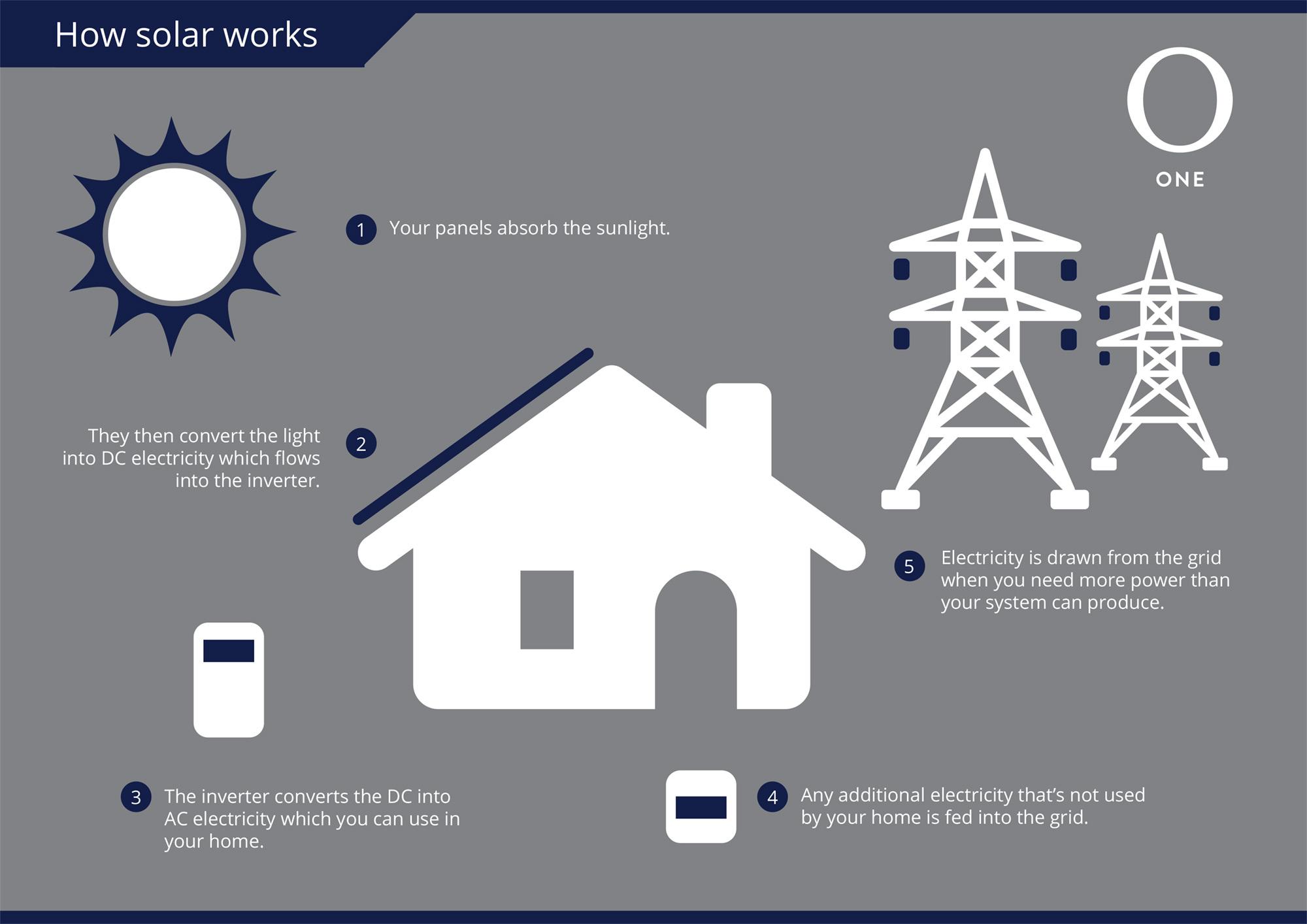 How Solar Works Illustration